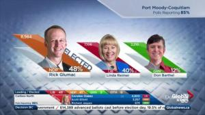 BC Election: Rick Glumac elected in Port Moody-Coquitlam